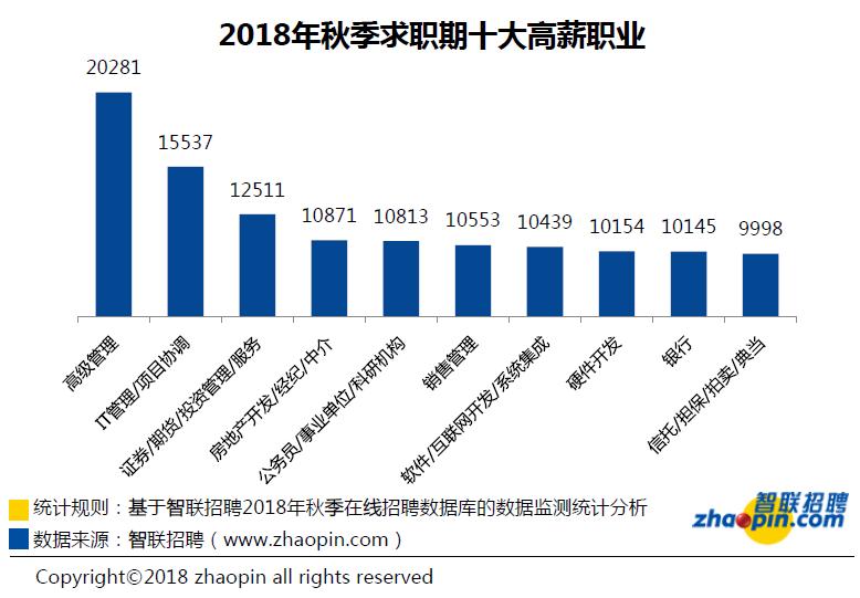 2018年秋季求职期十大高薪职业